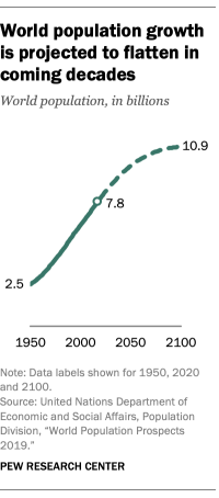 World population growth is projected to flatten in coming decades