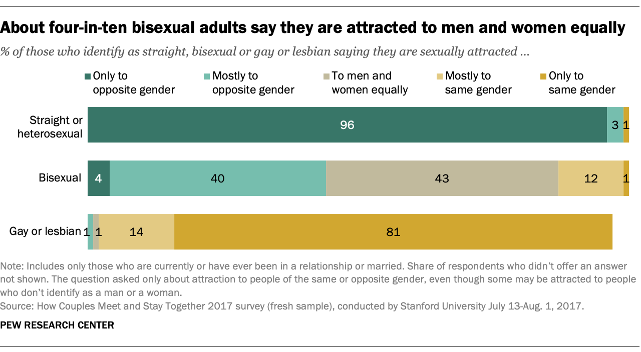 About four-in-ten bisexual adults say they are attracted to men and women equally