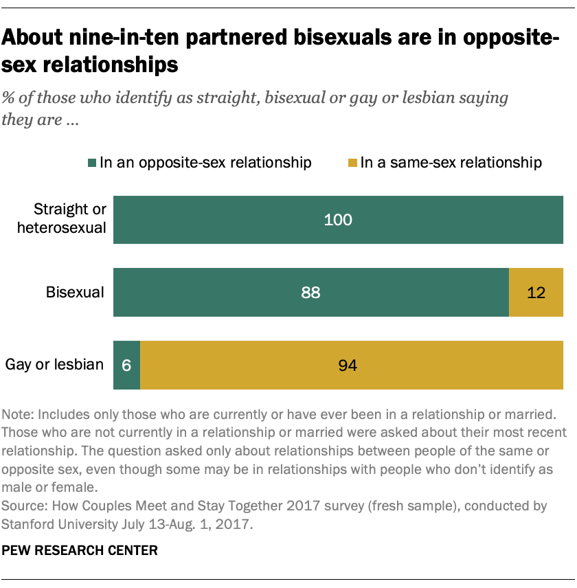 About nine-in-ten partnered bisexuals are in opposite-sex relationships