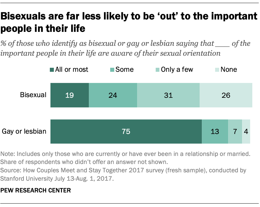 Bisexuals are far less likely to be 'out' to the important people in their life