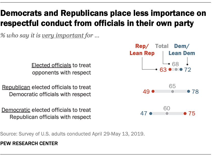 Democrats and Republicans place less importance on respectful conduct from officials in their own party