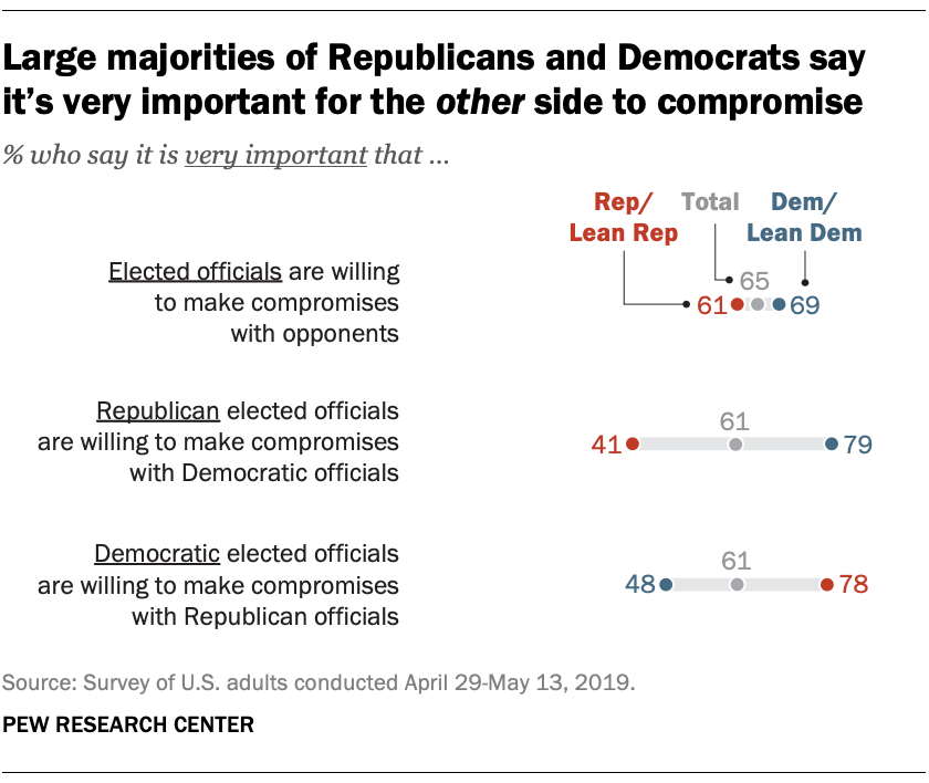 Large majorities of Republicans and Democrats say it's very important for the other side to compromise