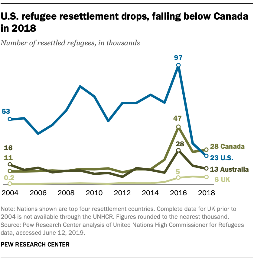 U.S. refugee resettlement drops, falling below Canada in 2018
