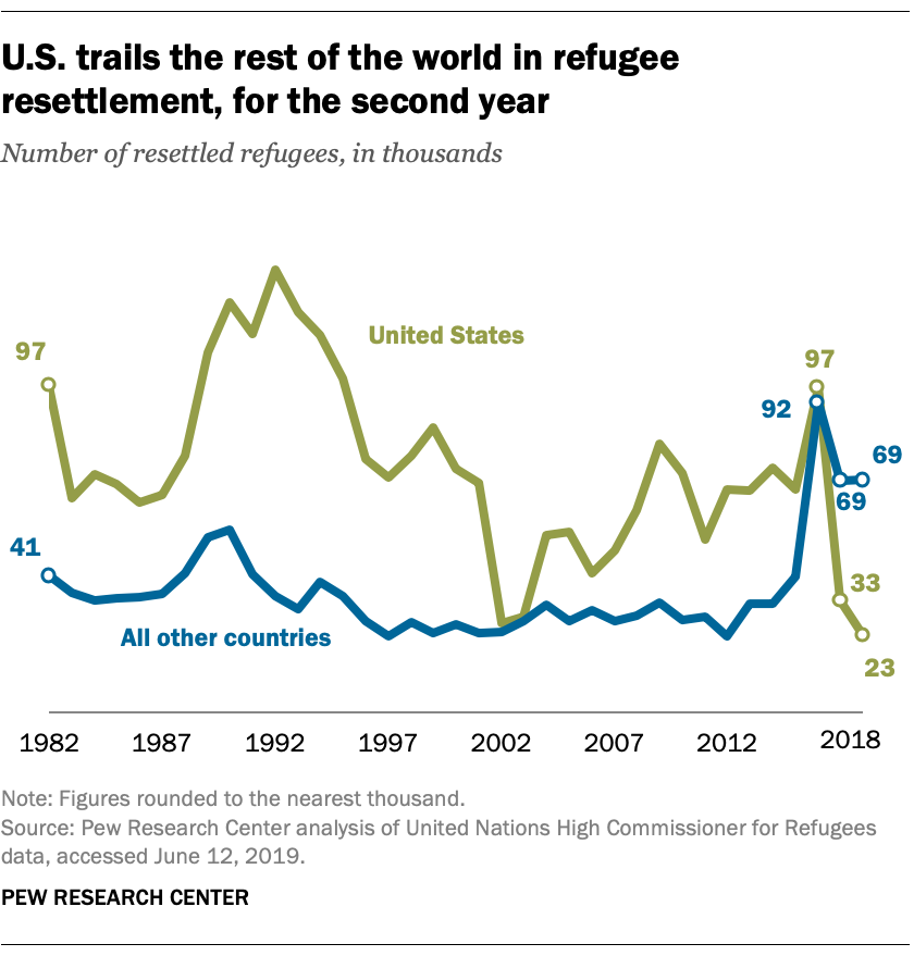 U.S. trails the rest of the world in refugee resettlement, for the second year