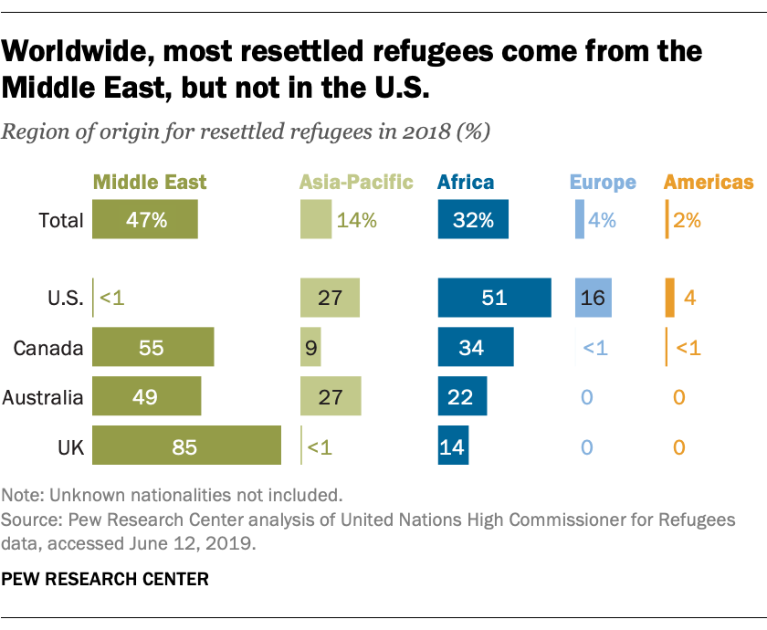 Worldwide, most resettled refugees come from the Middle East, but not in the U.S.