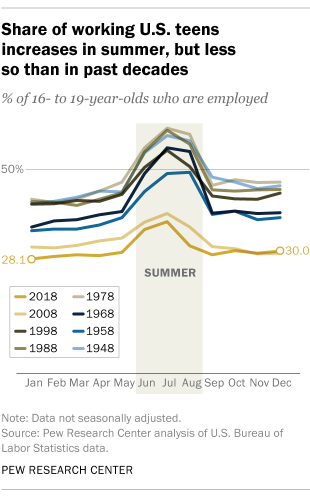 Share of working U.S. teens increases in summer, but less so than in past decades