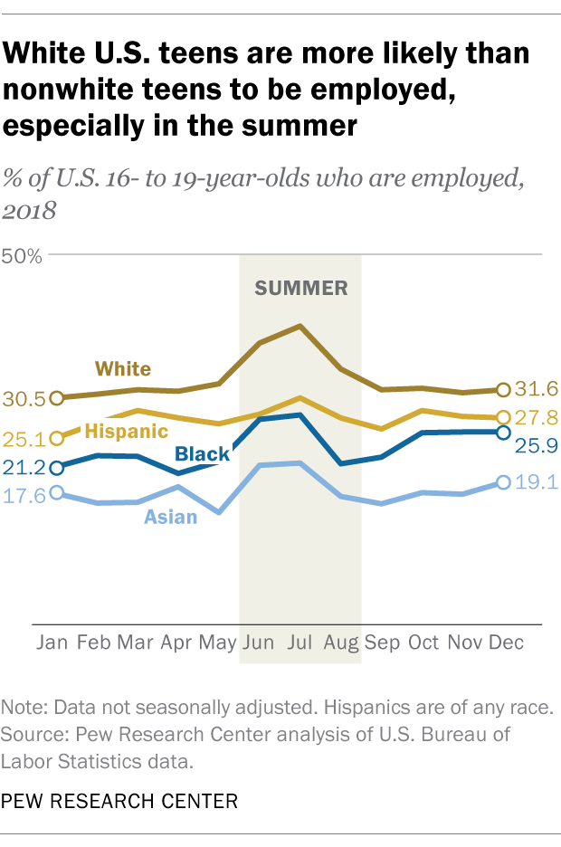 White U.S. teens are more likely than nonwhite teens to be employed, especially in the summer