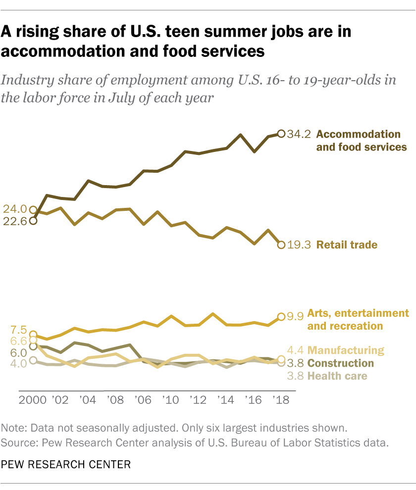 A rising share of U.S. teen summer jobs are in accommodation and food services