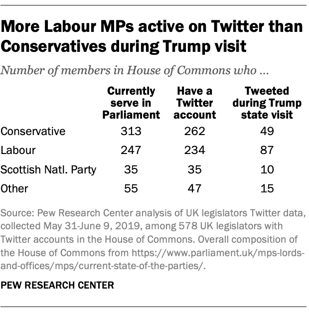More Labour MPs active on Twitter than Conservatives during Trump visit