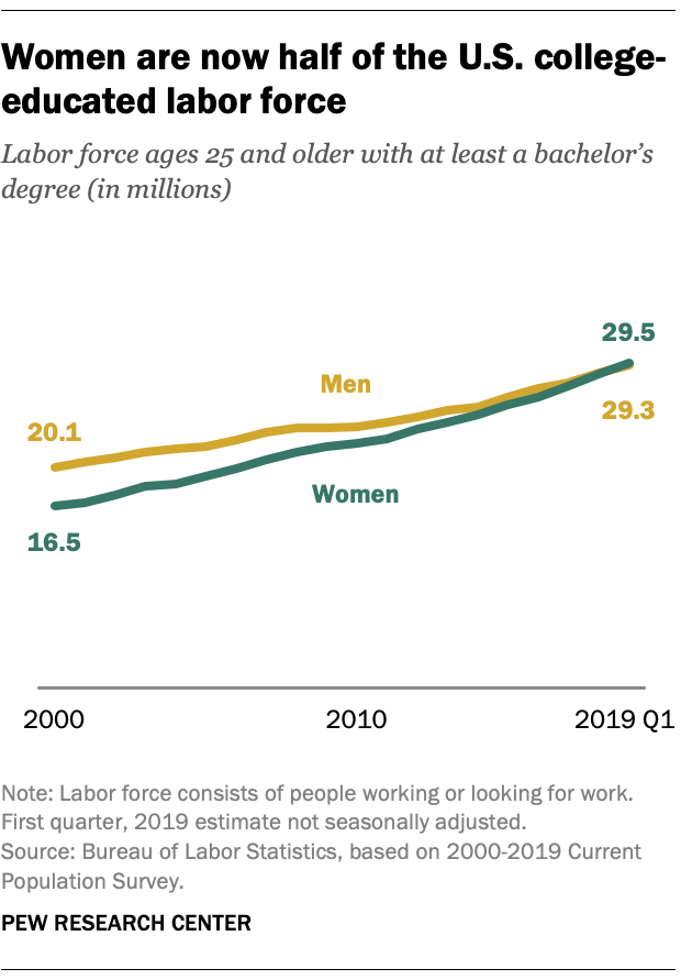 Women are now half of the U.S. college-educated labor force