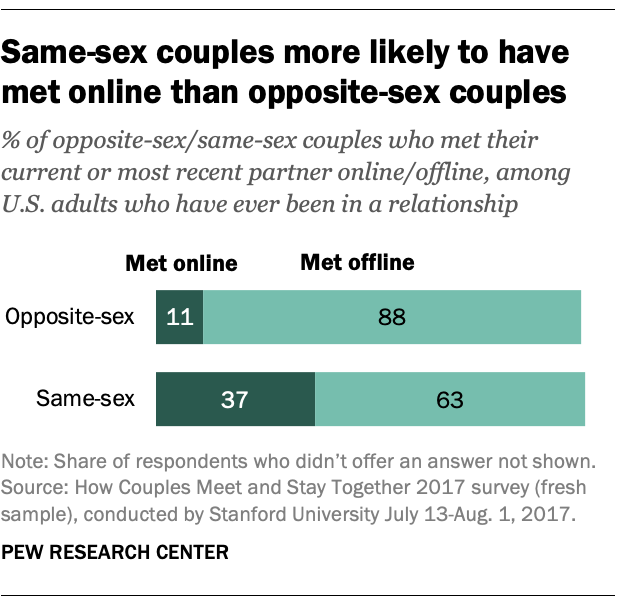 Same-sex couples more likely to have met online than opposite-sex couples