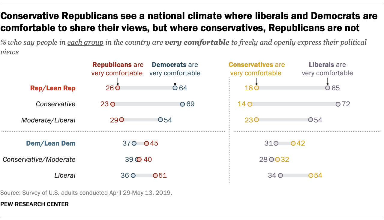 Conservative Republicans see a national climate where liberals and Democrats are comfortable to share their views, but where conservatives, Republicans are not