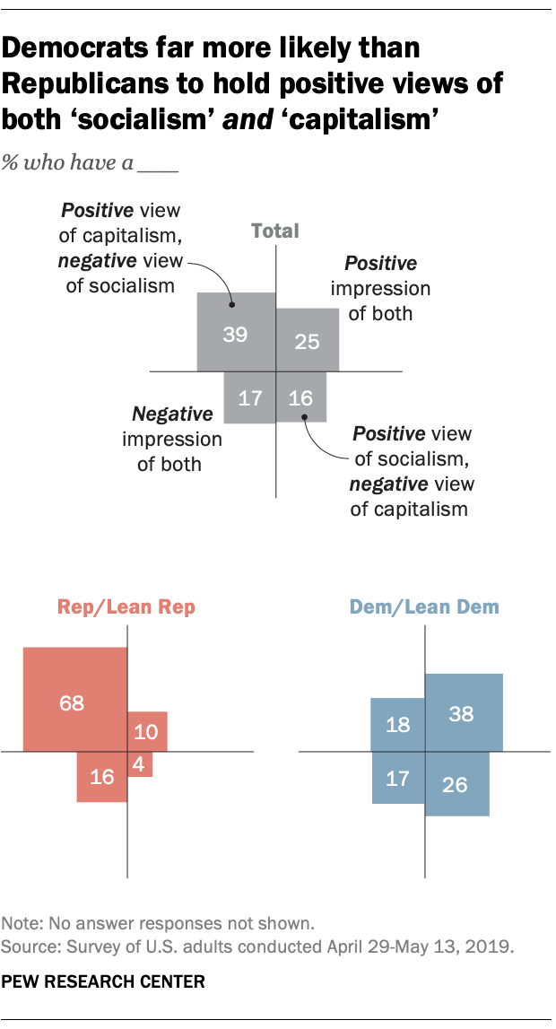 Democrats far more likely than Republicans to hold positive views of both 'socialism' and 'capitalism'
