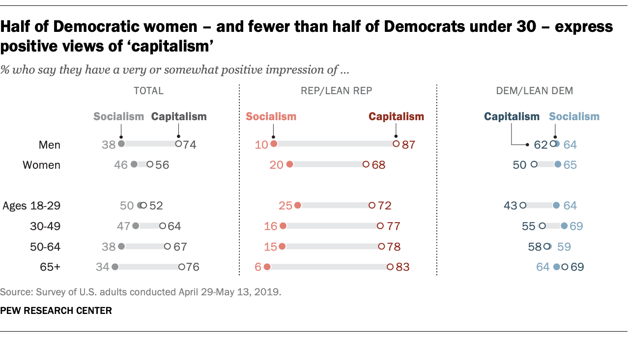 Half of Democratic women – and fewer than half of Democrats under 30 – express positive views of 'capitalism'