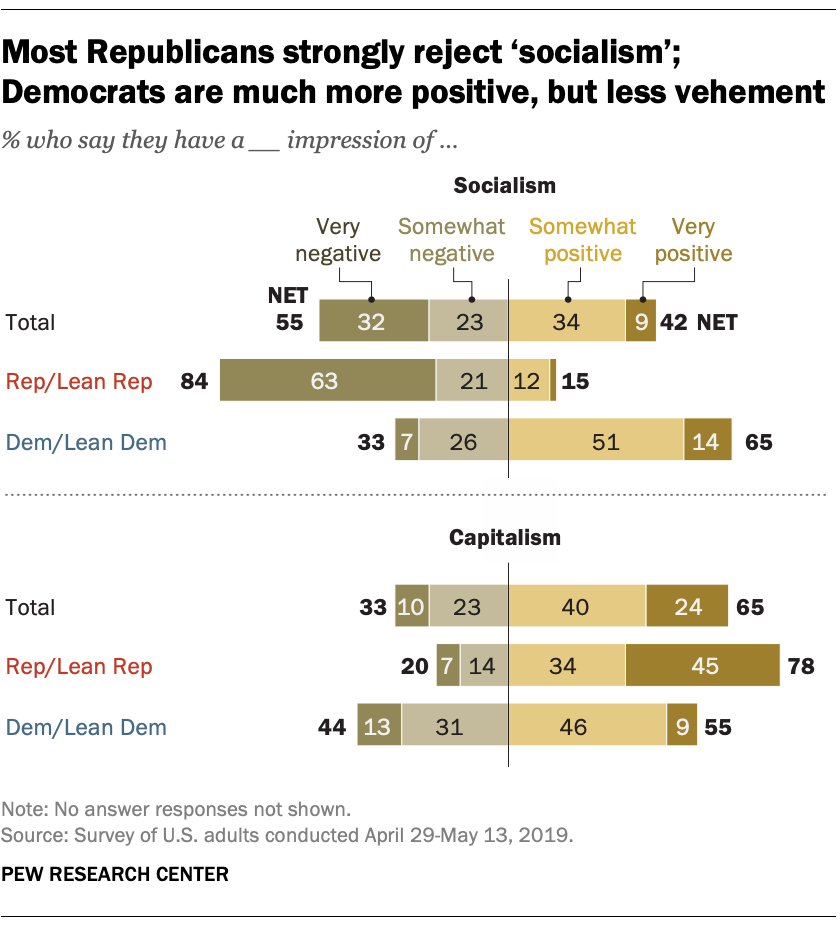 Act 1 In 10 African Americans Strongly >> How Republicans Democrats View Socialism And Capitalism Pew