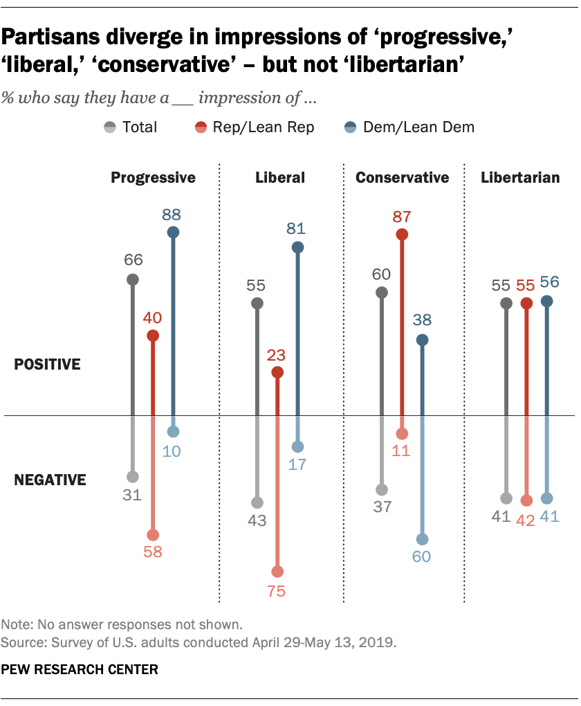 Partisans diverge in impressions of 'progressive,' 'liberal,' 'conservative' – but not 'libertarian'