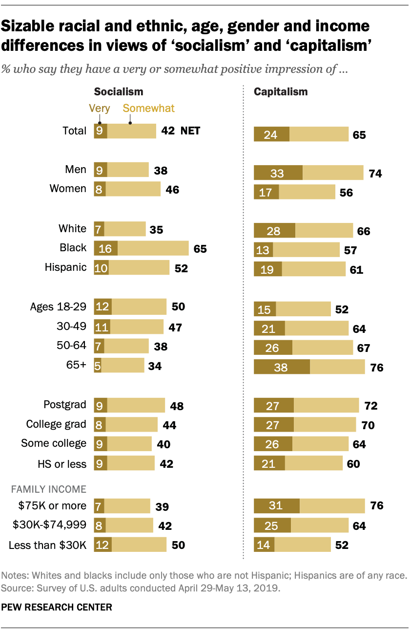 Sizable racial and ethnic, age, gender and income differences in views of 'socialism' and 'capitalism'