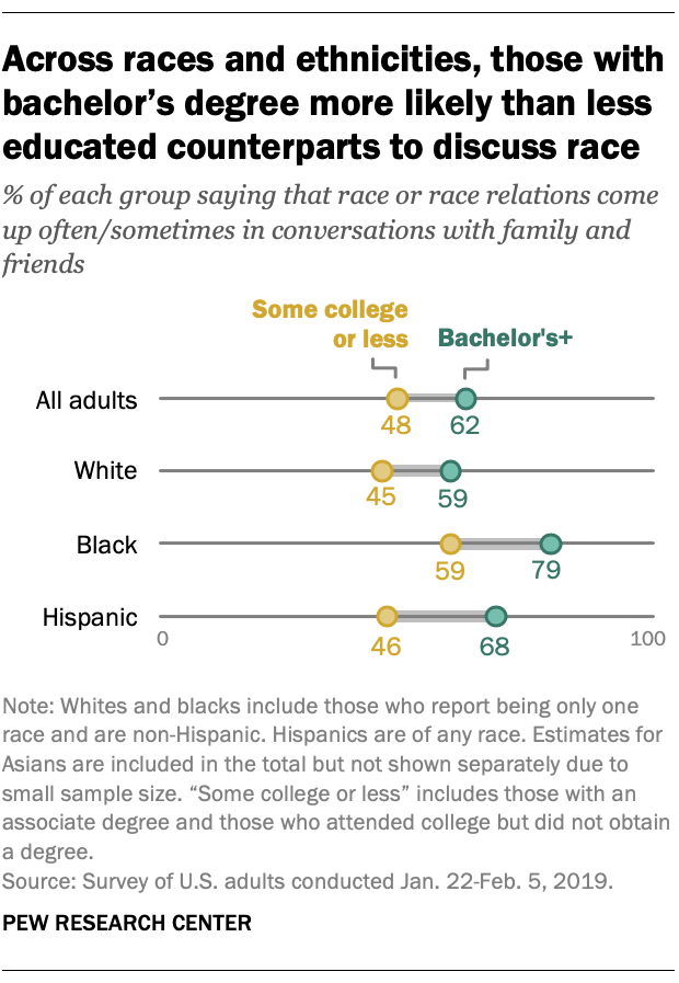Across races and ethnicities, those with bachelor's degree more likely than less educated counterparts to discuss race