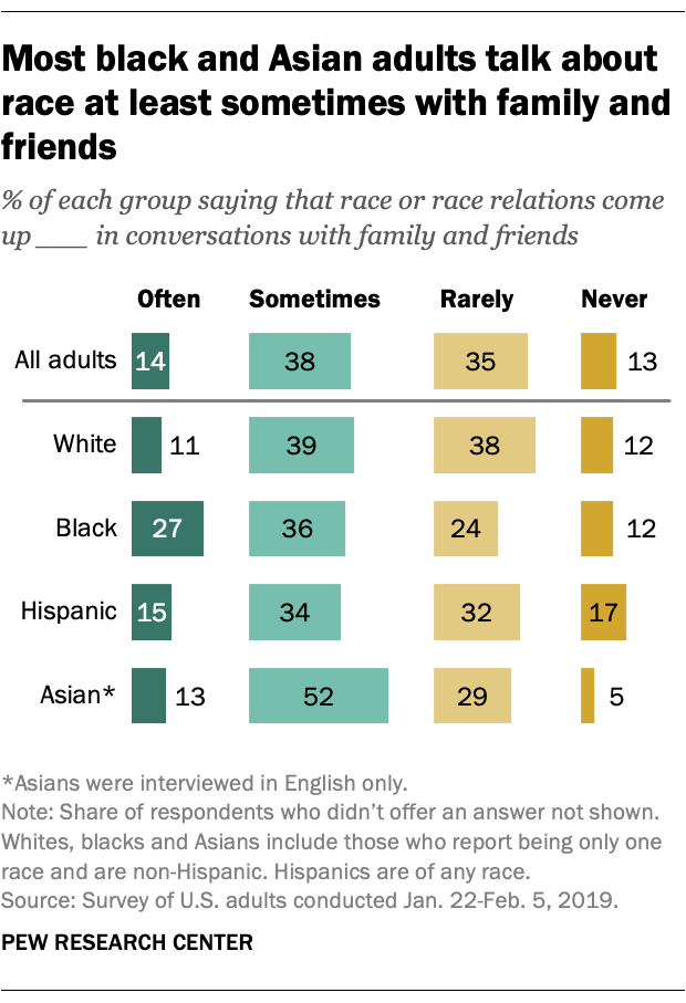 Most black and Asian adults talk about race at least sometimes with family and friends
