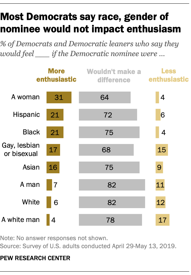 Most Democrats say race, gender of nominee would not impact enthusiasm