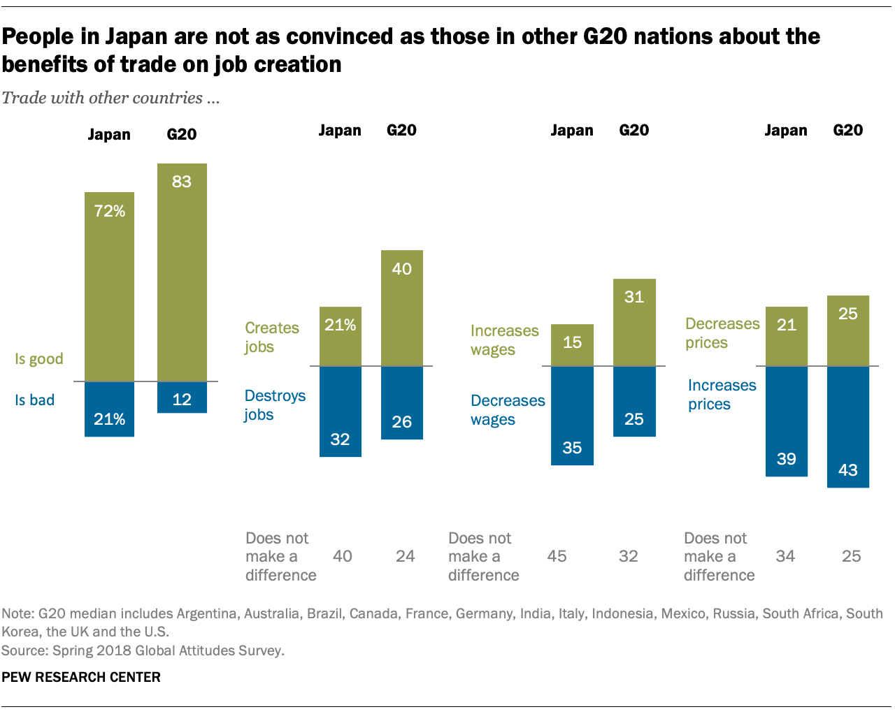 People in Japan are not as convinced as those in other G20 nations about the benefits of trade on job creation