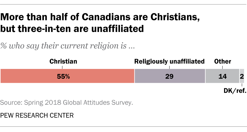 More than half of Canadians are Christians, but three-in-ten are unaffiliated