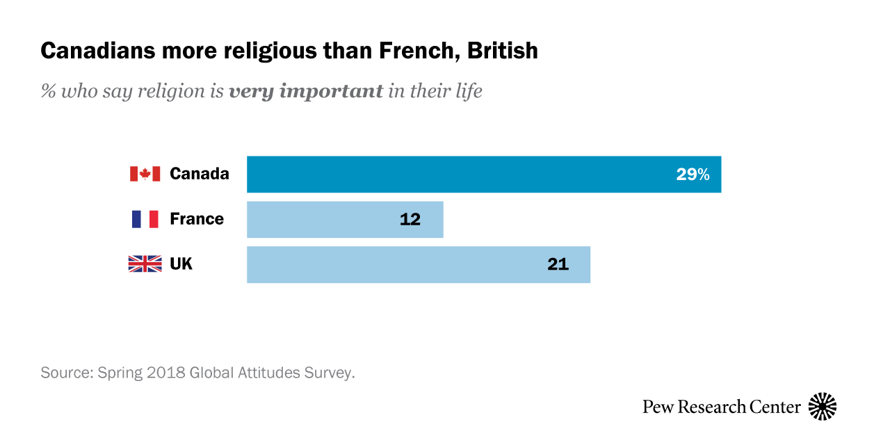 5 facts about religion in Canada | Pew Research Center
