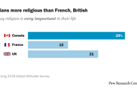 Canadians are more religious than French, British