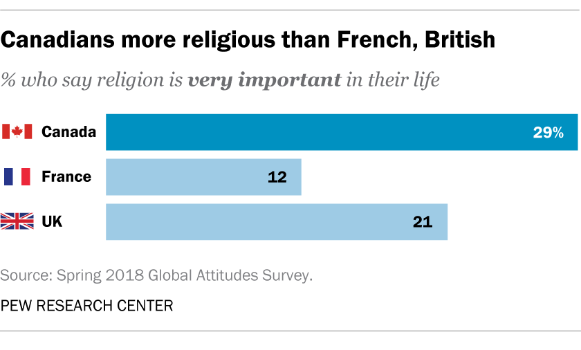 Canadians more religious than French, British