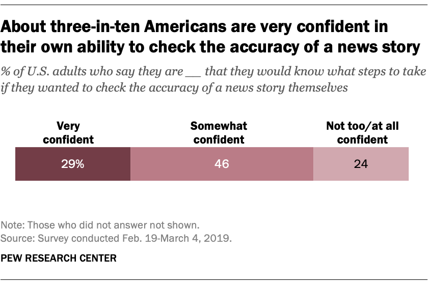 About three-in-ten Americans are very confident in their own ability to check the accuracy of a news story