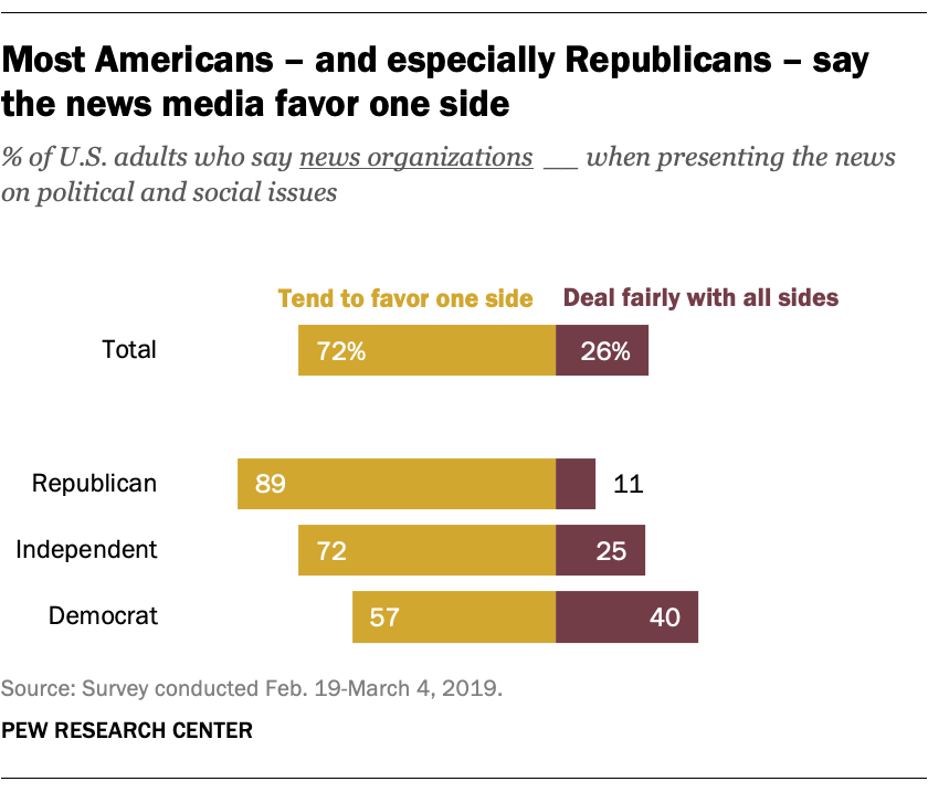 Most Americans – and especially Republicans – say the news media favor one side