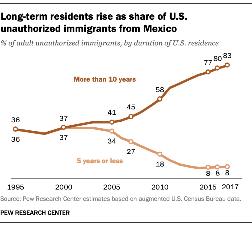 Long-term residents rise as a share of U.S. unauthorized immigrants from Mexico