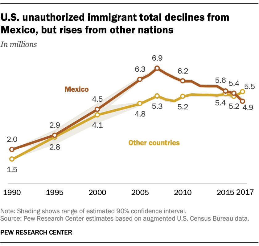 U.S. unauthorized immigrant total declines from Mexico, but rises from other nations