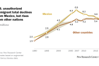 Unauthorized immigrant total declines from Mexico, but rises from other nations