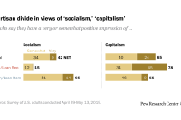 Partisan divide in views of 'socialism,' 'capitalism'