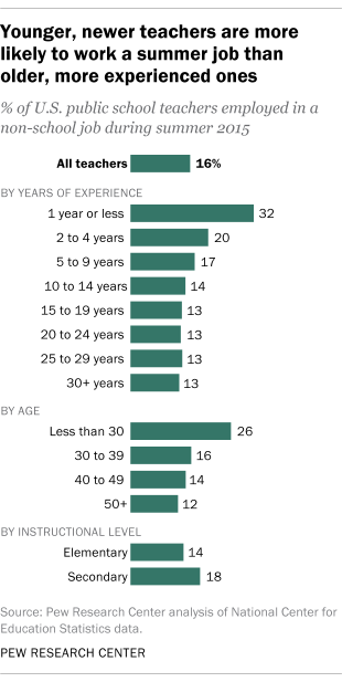Younger, newer teachers are more likely to work a summer job than older, more experienced ones