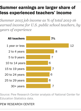 Summer earnings are larger share of less experienced teachers' income