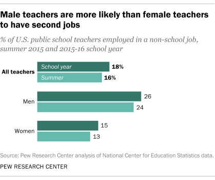 During the school year, roughly a quarter (26%) of male teachers had a second job, compared with 15% of female teachers.