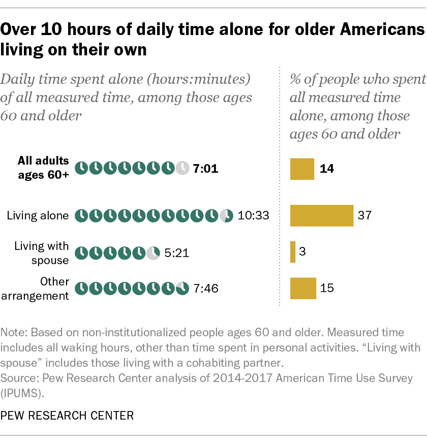 Over 10 hours of daily time alone for older Americans living on their own