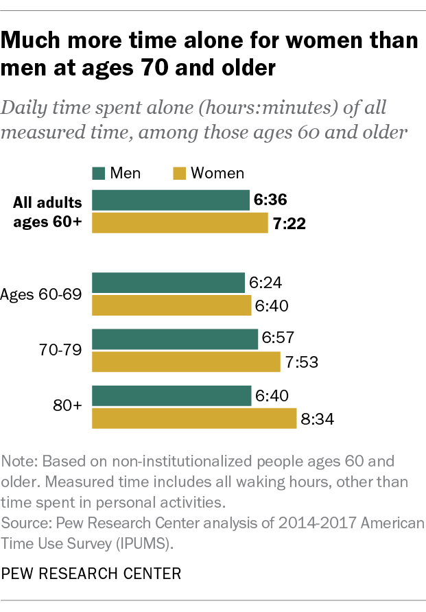 Much more time alone for women than men at ages 70 and older