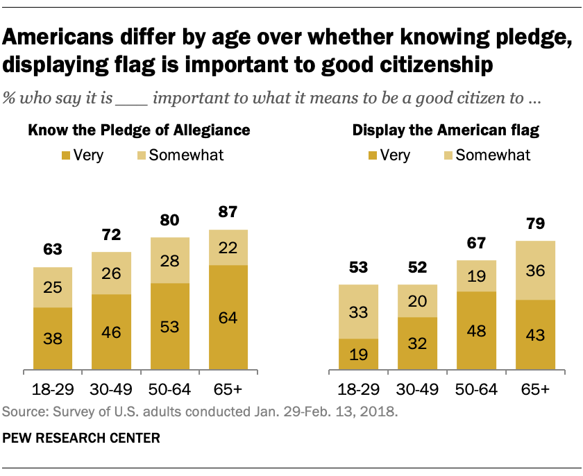 Americans differ by age over whether knowing pledge, displaying flag is important to good citizenship
