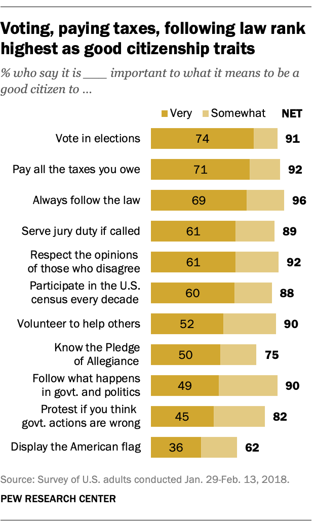 Voting, paying taxes, following law rank highest as good citizenship traits