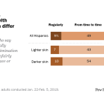 For Hispanics, experiences with discrimination differ by skin color