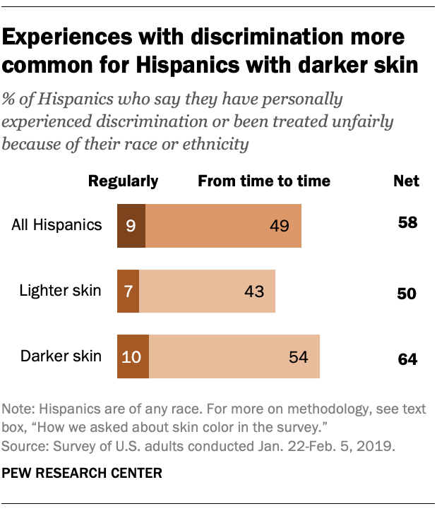 Experiences with discrimination more common for Hispanics with darker skin