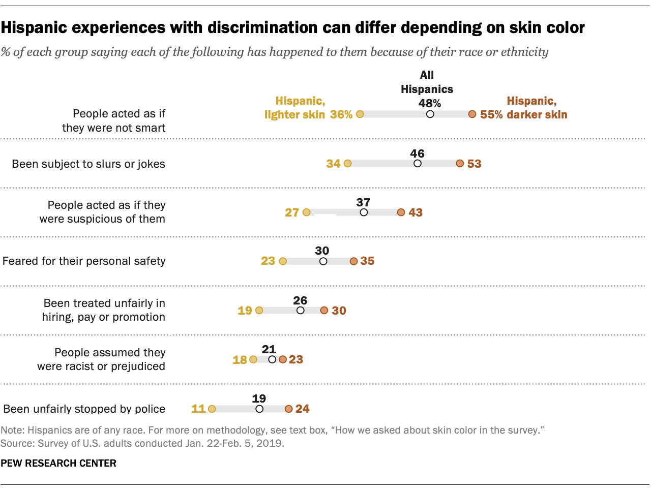 Hispanic experiences with discrimination can differ depending on skin color