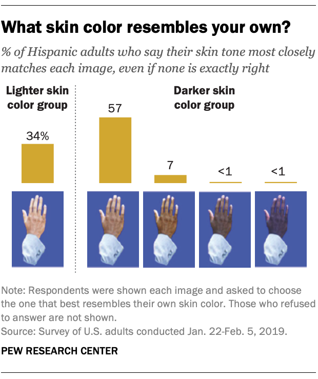 What skin color resembles your own?