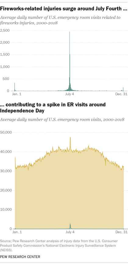 Fireworks-related injuries surge around July Fourth