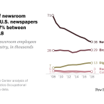 The number of newsroom employees at U.S. newspapers declined by 47% between 2008 and 2018