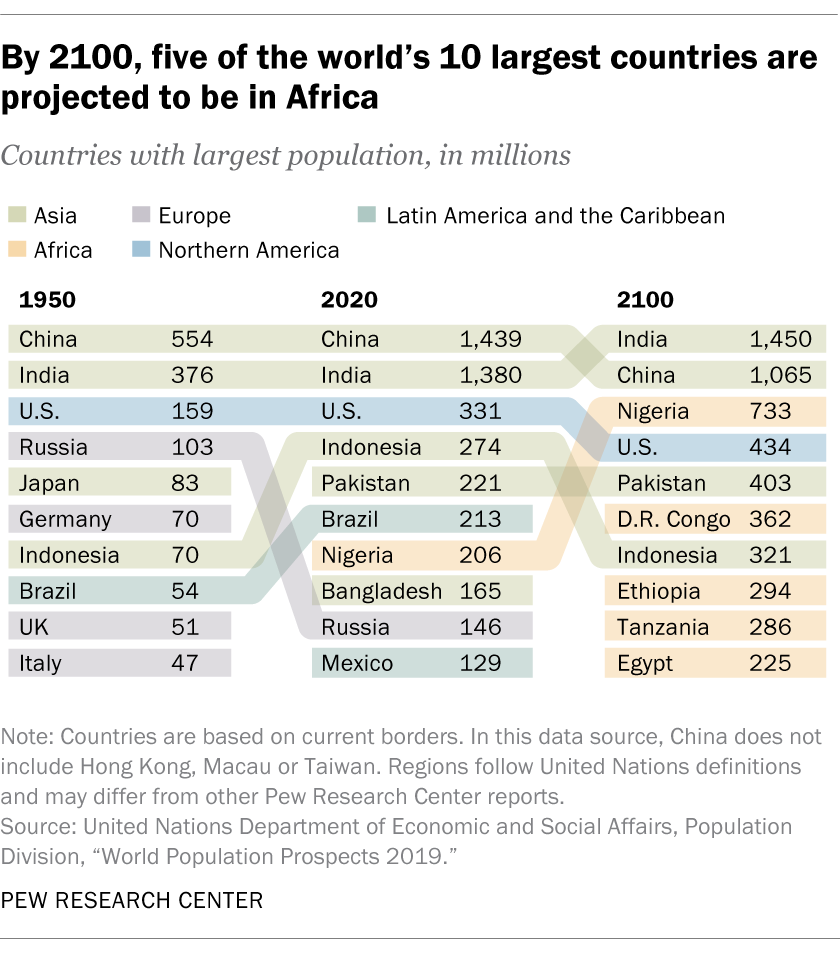 By 2100, five of the world's 10 largest countries are projected to be in Africa