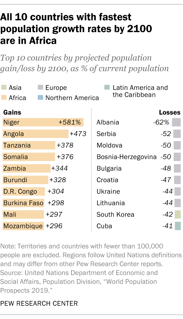 All 10 countries with fastest population growth rates by 2100 are in Africa